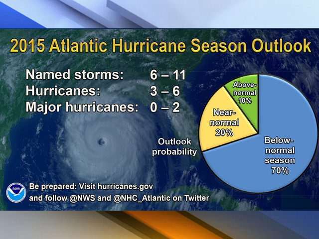 Hurricane Season videos, images and buzz