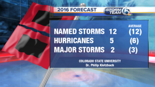 CSU predicts near average hurricane season