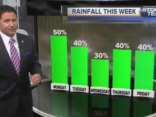 Summertime weather expected this week