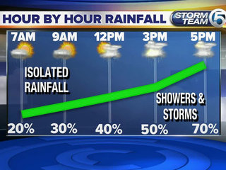 Active afternoon and a wet start to the weekend