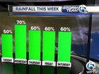 Higher rain chances for the rest of the week