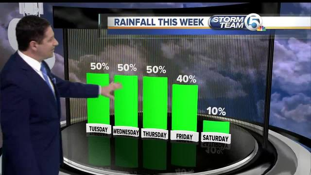 South Florida Tuesday morning forecast -9-19-17-