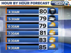 Gusty winds with scattered showers