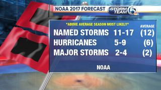 Let's talk about the 2017 Hurricane Season