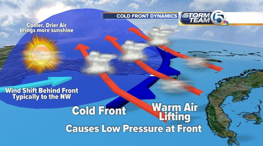 wednesday s weather word cold front