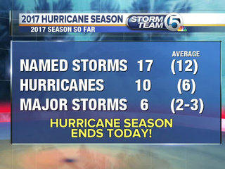 5thmost active hurricane season comes to an end
