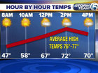 Mostly sunny with highs in the low 70s