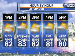 Windy, warm with a few fast showers