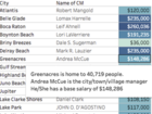 How much is your city manager making?