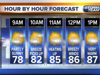 Scattered rain and near record high temperatures